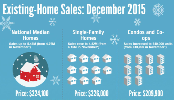 NAR Existing Home Sales