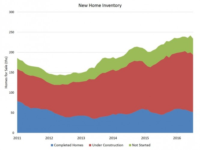 new-home-inventory-1024x768