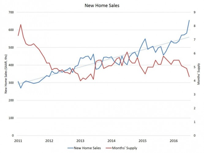 new-home-sales-1024x768